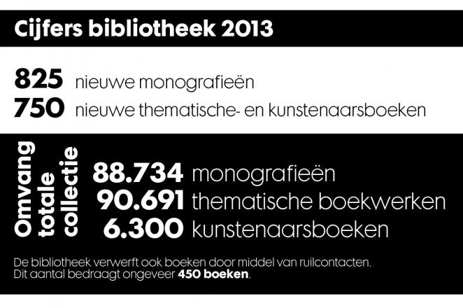 Het Van Abbemuseum is naast museum ook een kennisinstituut;  de bibliotheek is een van de best gesorteerde bibliotheken op het gebied van kunstboeken in Nederland.