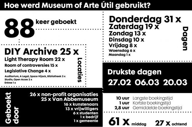 Het Museum of Arte Útil onderzoekt hoe het instituut museum op een andere manier gedefinieerd kan worden - hoe kan het museum gebruikt worden? Vele inwoners van Eindhoven en bezoekers van de tentoonstelling hebben gretig gebruik gemaakt van het museum.