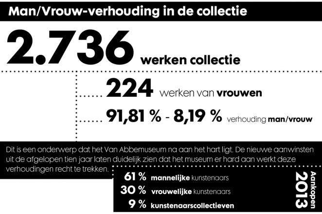 Een van de speerpunten in het collectiebeleid van het Van Abbemuseum is om de man/vrouwverhouding in de collectie een betere weerspiegeling te laten zijn van de werkelijkheid