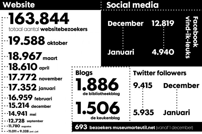 Het Van Abbemuseum heeft verschillende online kanalen. Het belangrijkste tool is de Van Abbemuseum-website, de blogs en social media-kanalen.